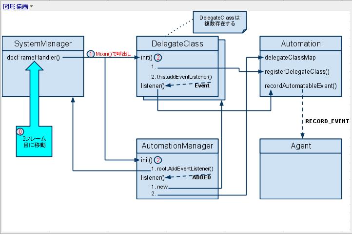 AutomationAPI関連図